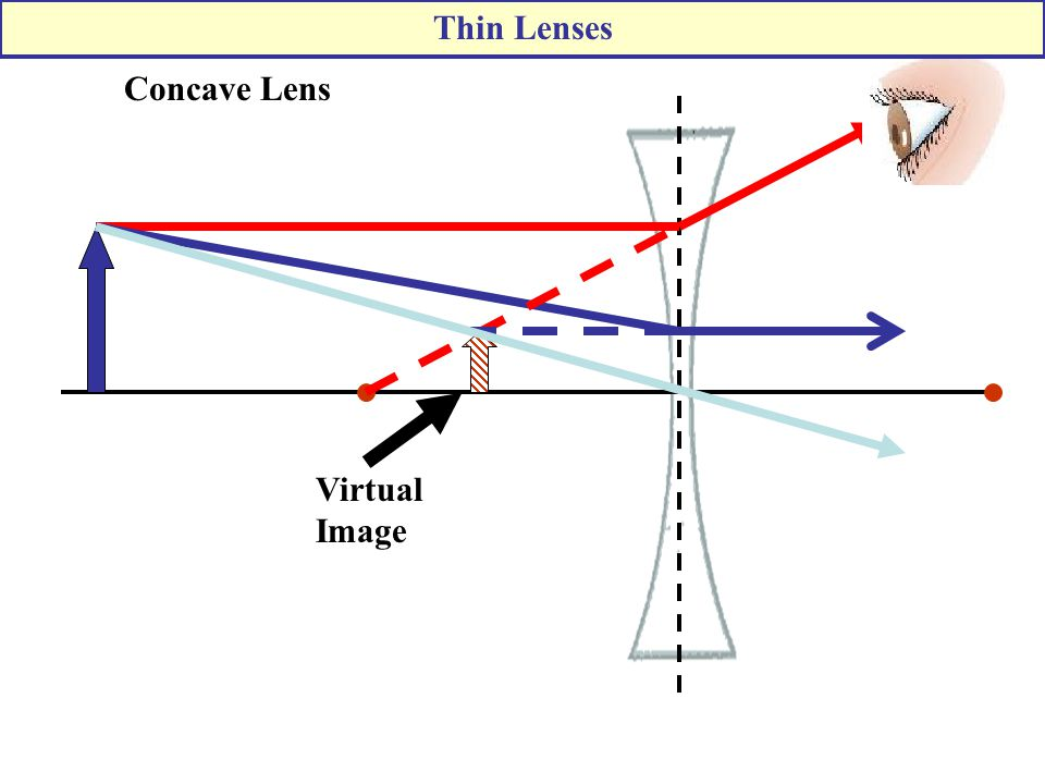 Thin Lenses Concave Lens Virtual Image