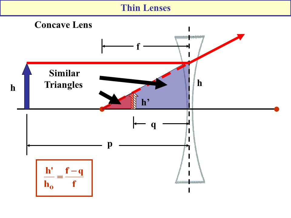 Thin Lenses Concave Lens h h' p f q h Similar Triangles