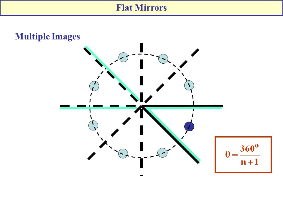 Flat Mirrors Multiple Images