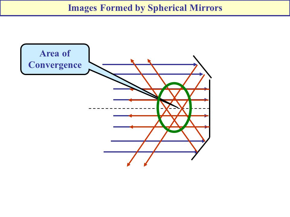 Images Formed by Spherical Mirrors