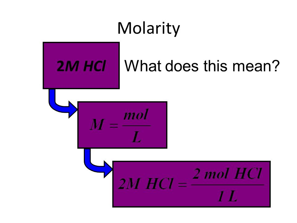 Molarity 2M HCl What does this mean