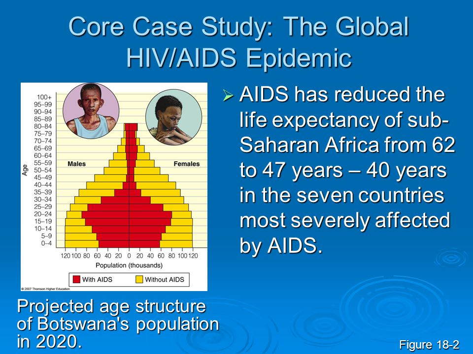 Core Case Study: The Global HIV/AIDS Epidemic