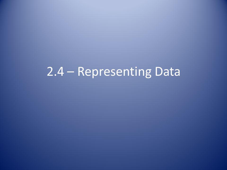 2.4 – Representing Data