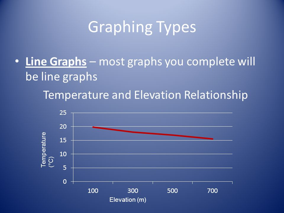 Graphing Types Line Graphs – most graphs you complete will be line graphs. Temperature and Elevation Relationship.