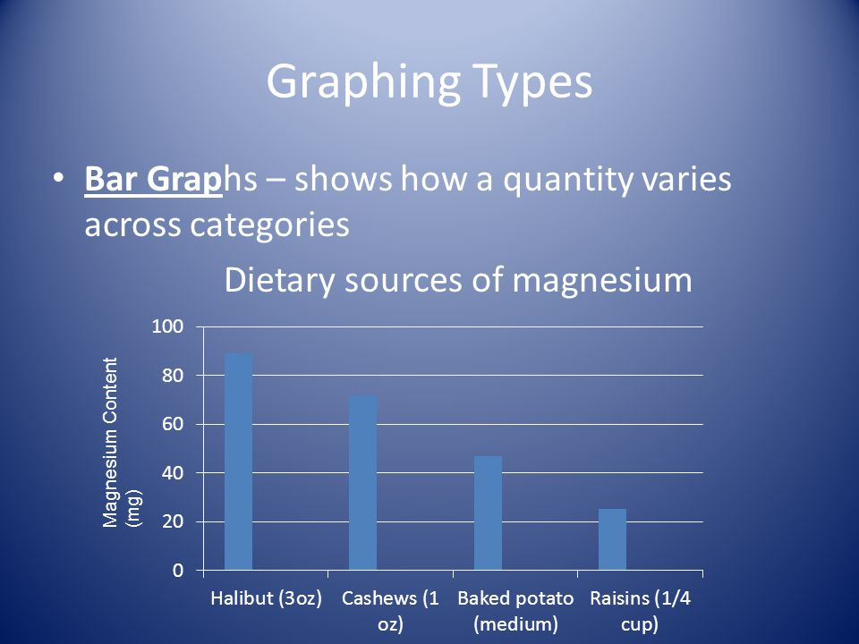 Graphing Types Bar Graphs – shows how a quantity varies across categories. Dietary sources of magnesium.