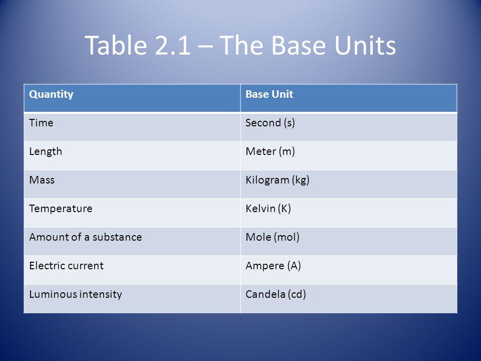 Table 2.1 – The Base Units Quantity Base Unit Time Second (s) Length