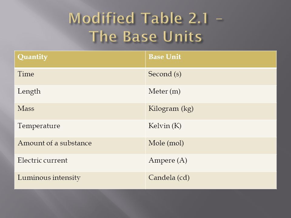 Modified Table 2.1 – The Base Units