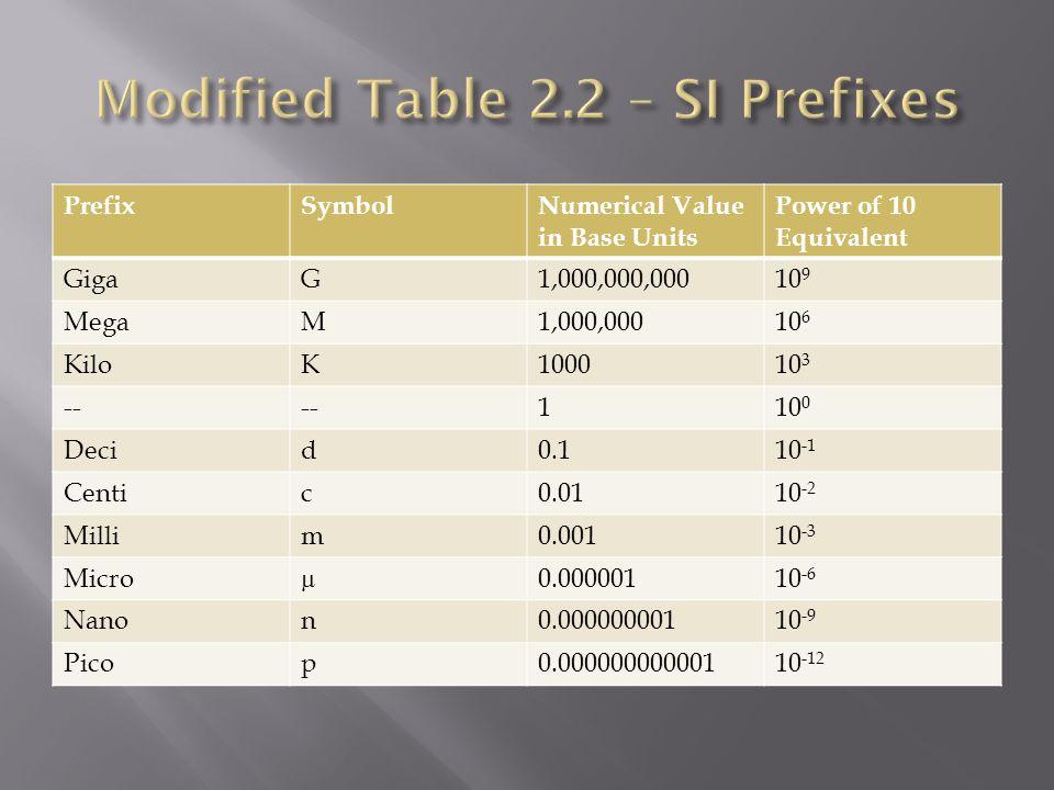 Modified Table 2.2 – SI Prefixes