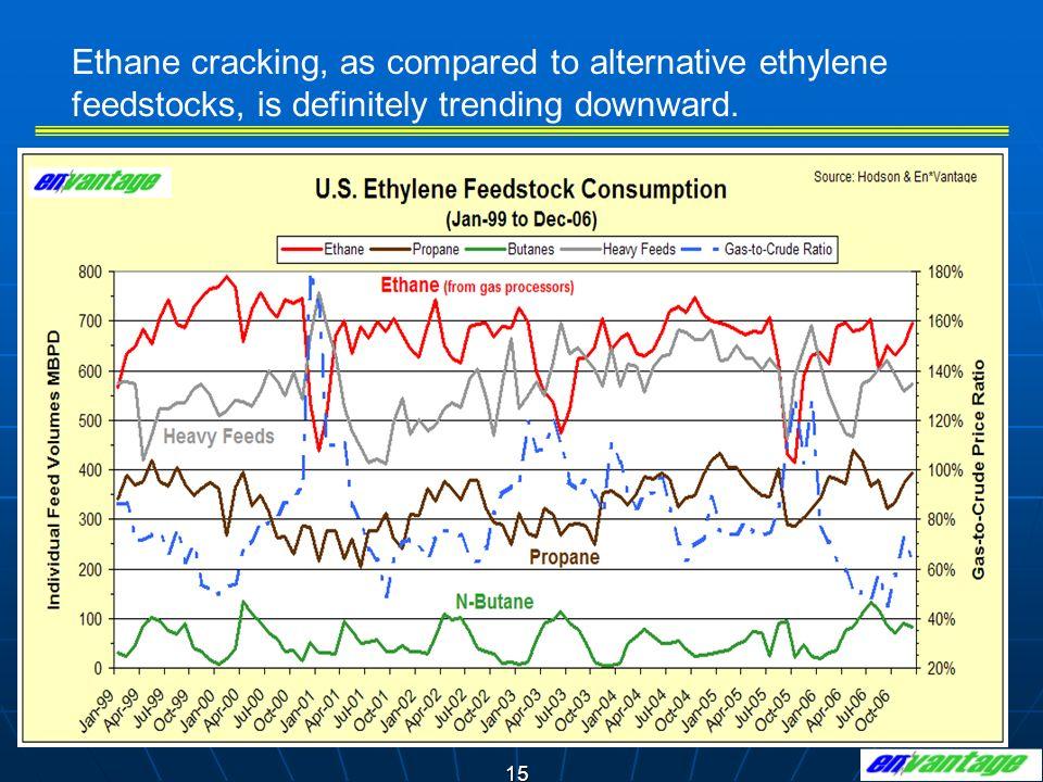 Ethane cracking, as compared to alternative ethylene feedstocks, is definitely trending downward.