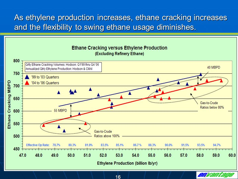 As ethylene production increases, ethane cracking increases and the flexibility to swing ethane usage diminishes.