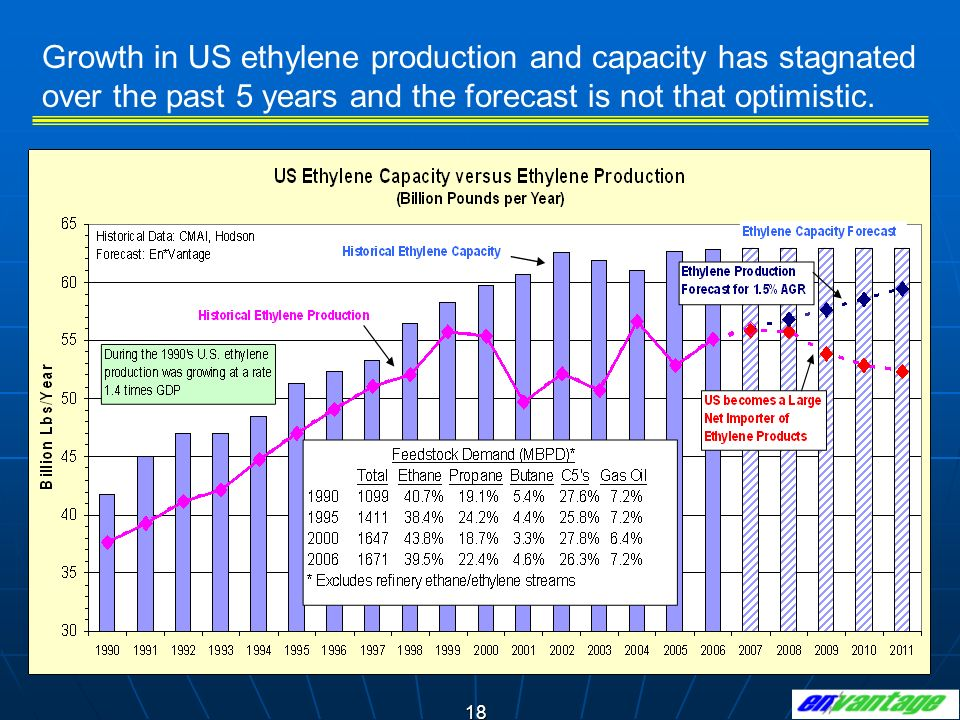 Growth in US ethylene production and capacity has stagnated over the past 5 years and the forecast is not that optimistic.