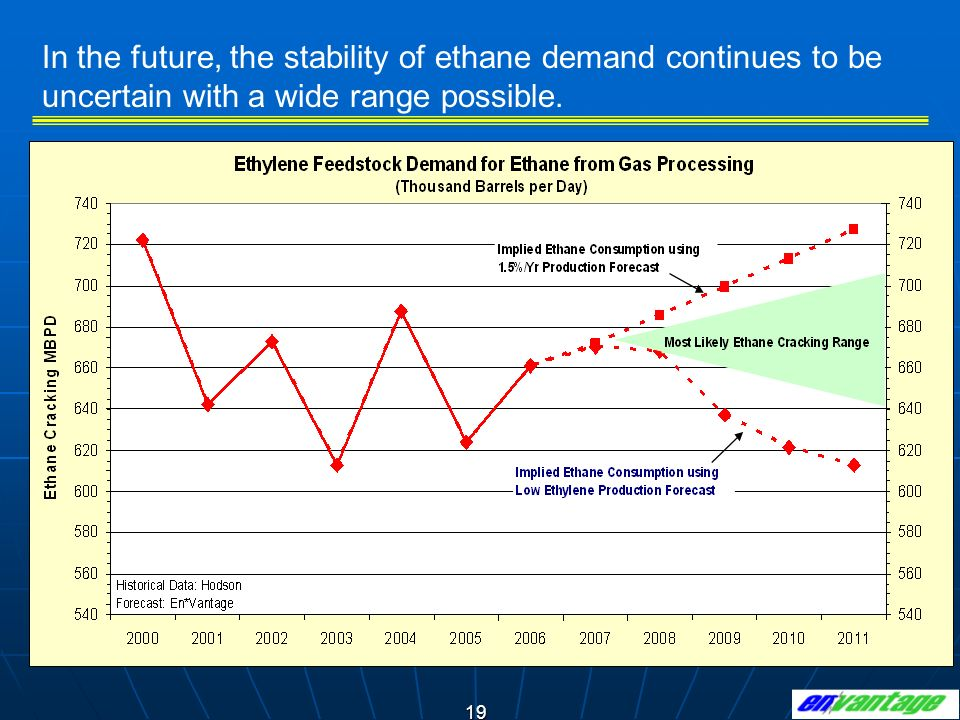 In the future, the stability of ethane demand continues to be uncertain with a wide range possible.