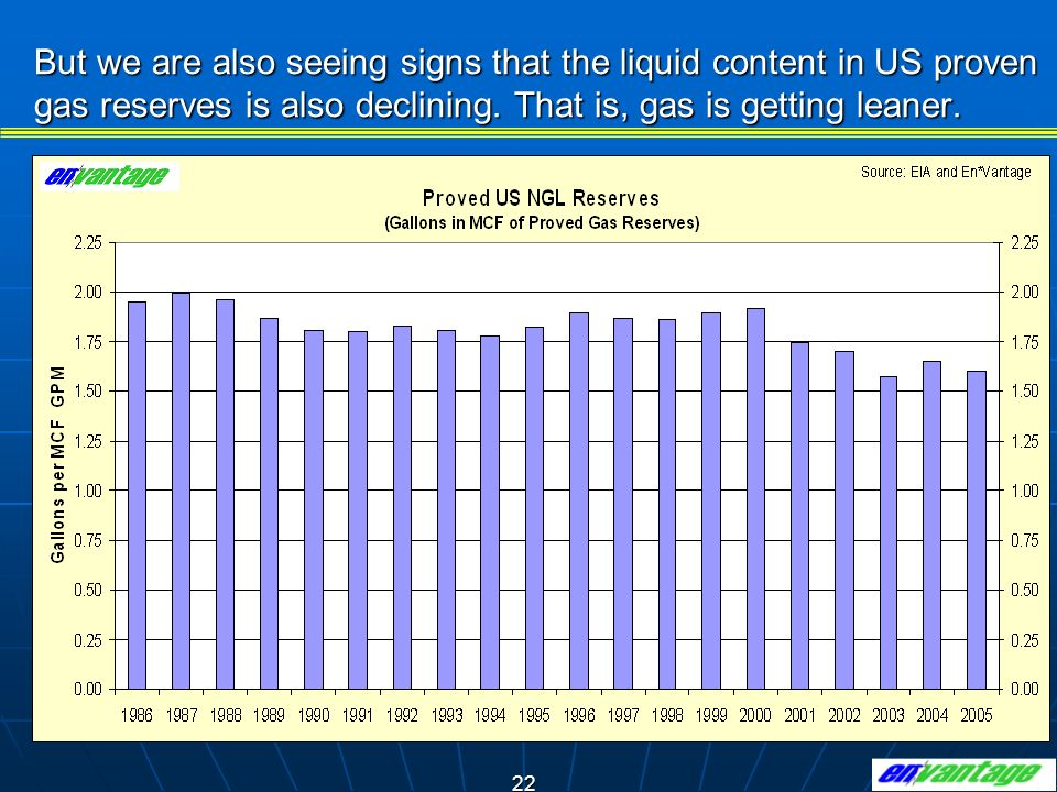 But we are also seeing signs that the liquid content in US proven gas reserves is also declining.