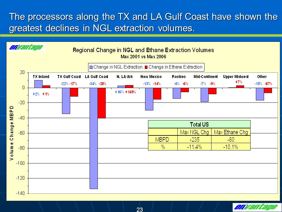 The processors along the TX and LA Gulf Coast have shown the greatest declines in NGL extraction volumes.