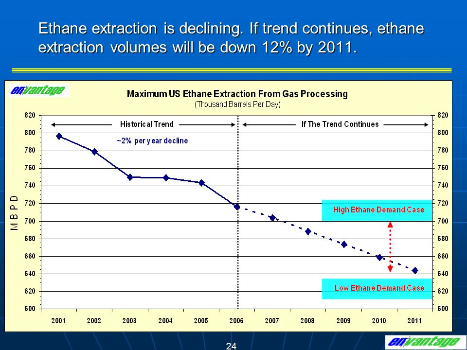 Ethane extraction is declining