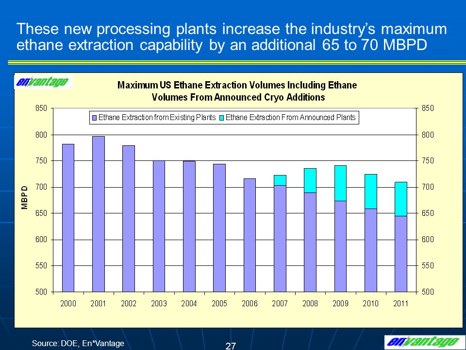 These new processing plants increase the industry's maximum ethane extraction capability by an additional 65 to 70 MBPD