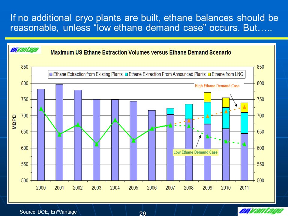 If no additional cryo plants are built, ethane balances should be reasonable, unless low ethane demand case occurs. But…..