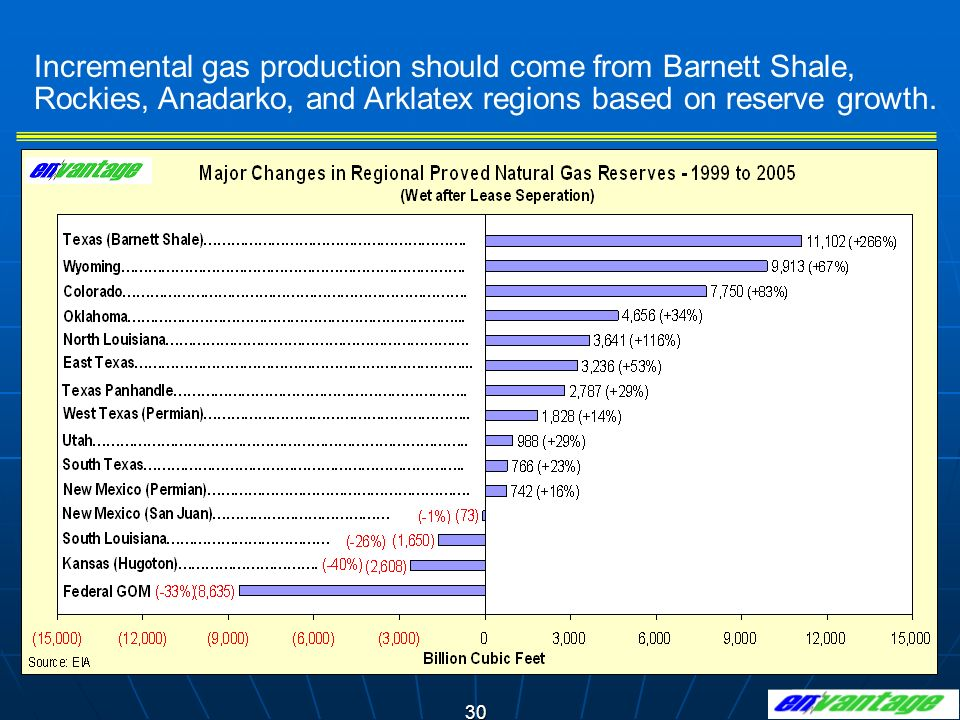 Incremental gas production should come from Barnett Shale, Rockies, Anadarko, and Arklatex regions based on reserve growth.