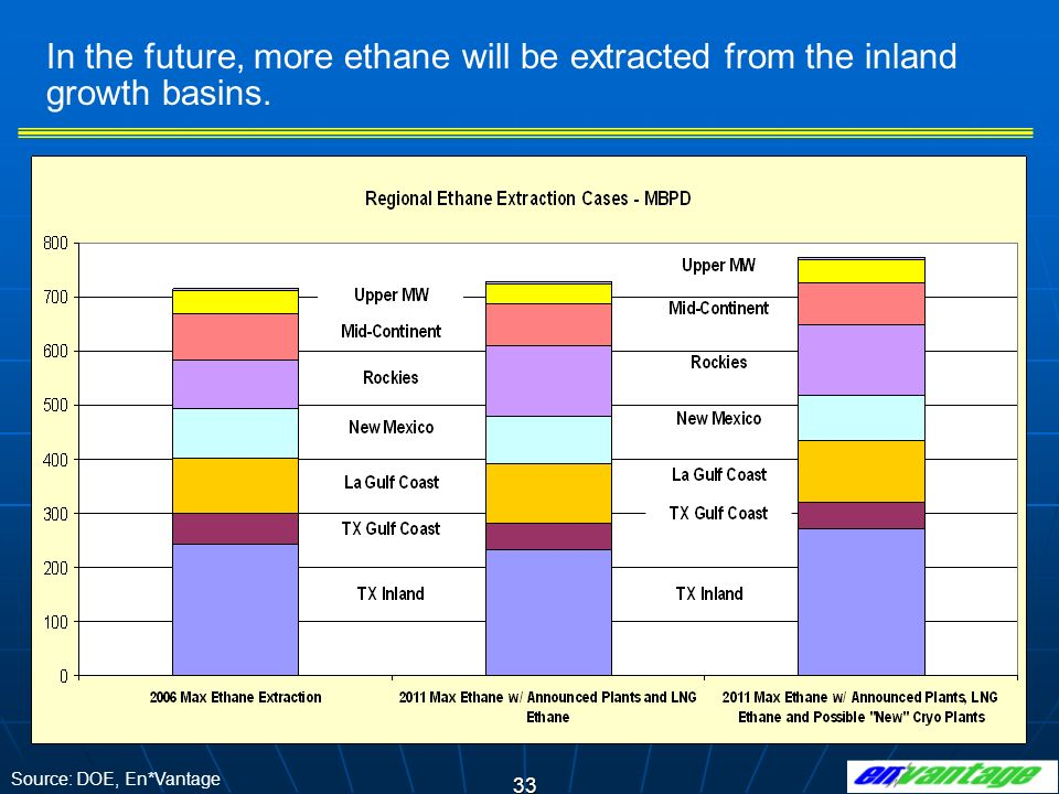 In the future, more ethane will be extracted from the inland growth basins.