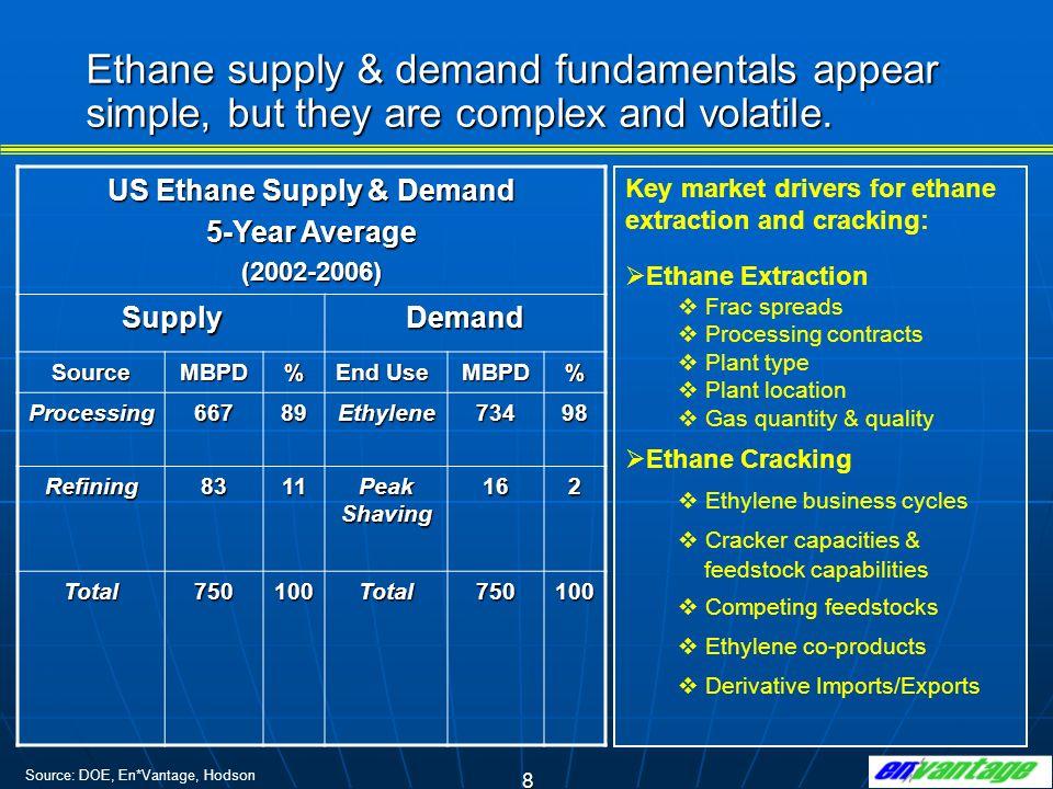 US Ethane Supply & Demand