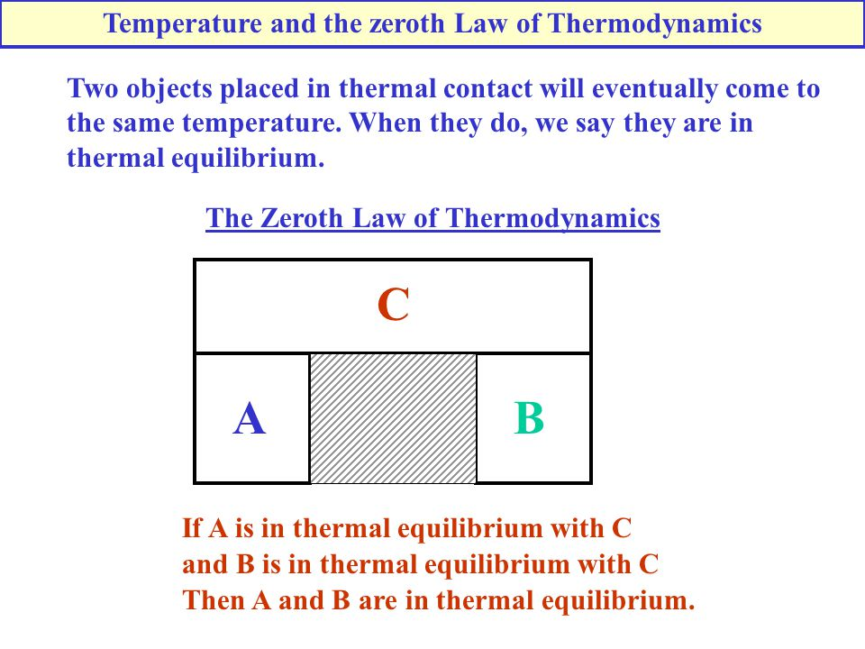 A B C Temperature and the zeroth Law of Thermodynamics