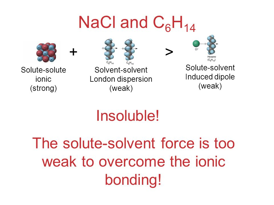 The solute-solvent force is too weak to overcome the ionic bonding!