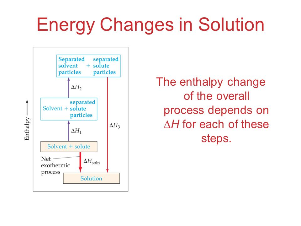Energy Changes in Solution