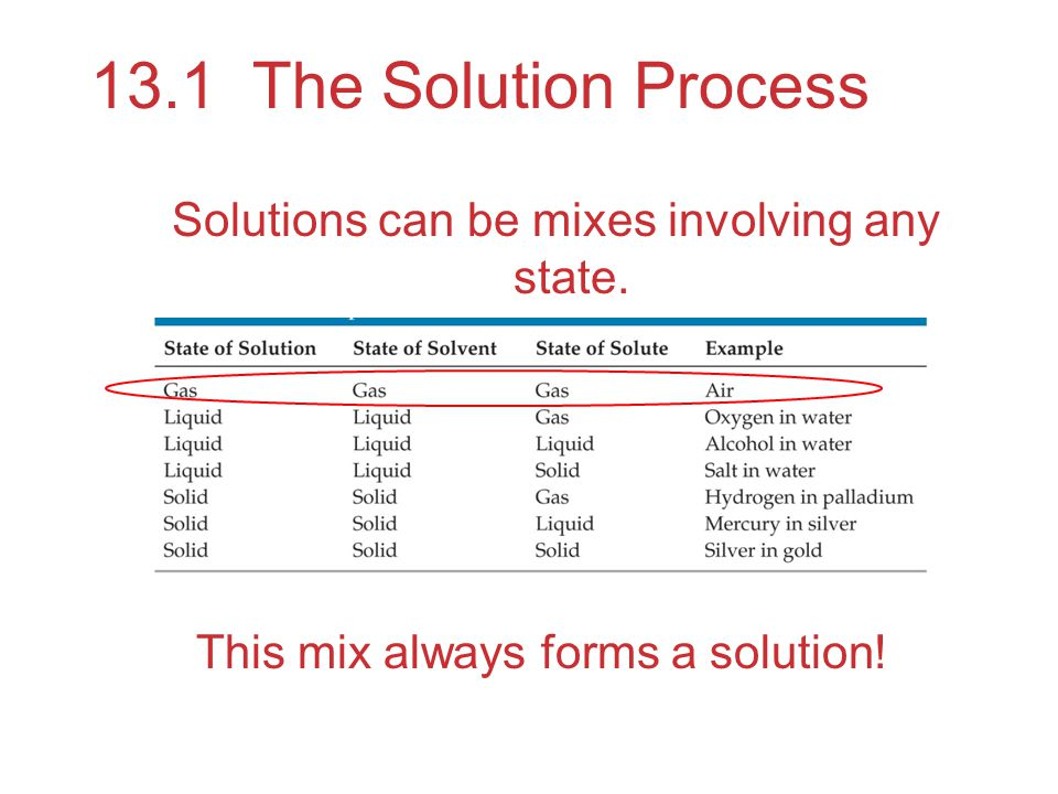 Solutions can be mixes involving any state.
