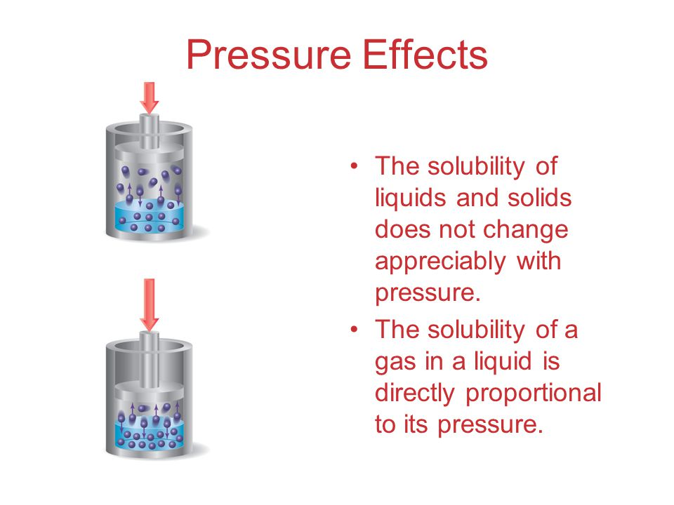 Pressure Effects The solubility of liquids and solids does not change appreciably with pressure.