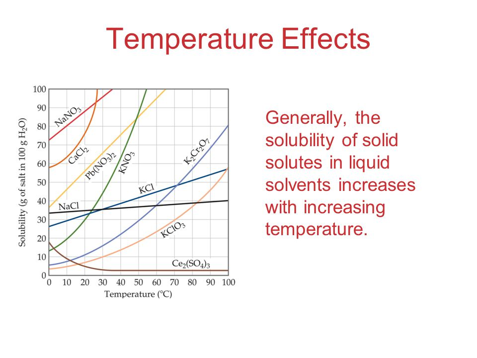 Temperature Effects Generally, the solubility of solid solutes in liquid solvents increases with increasing temperature.