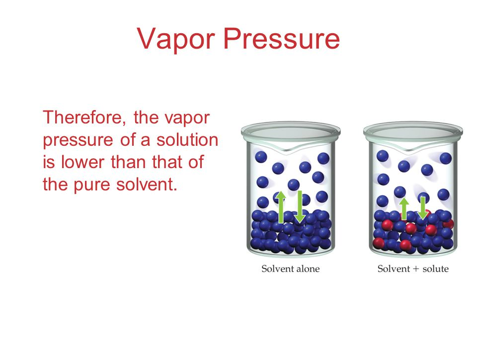 Vapor Pressure Therefore, the vapor pressure of a solution is lower than that of the pure solvent.