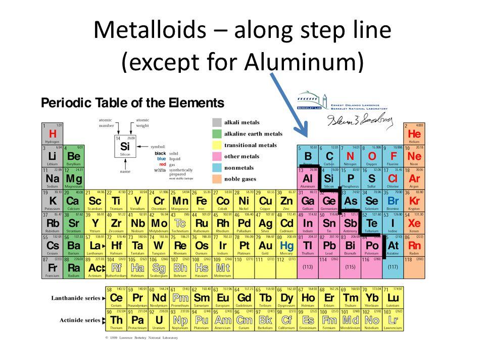 Metalloids – along step line (except for Aluminum)