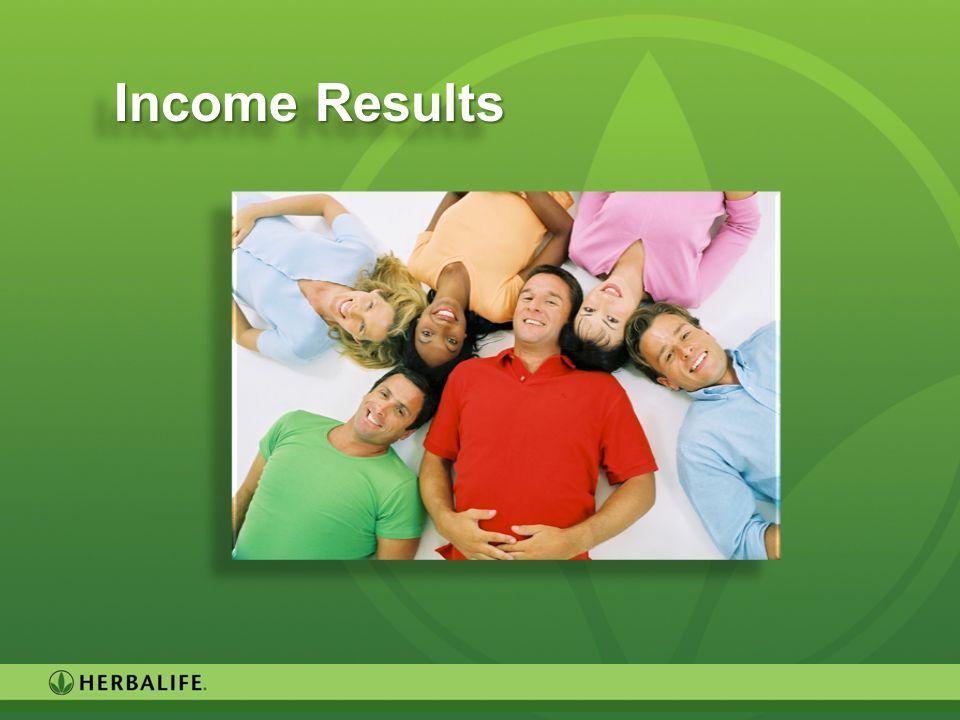 Income Results