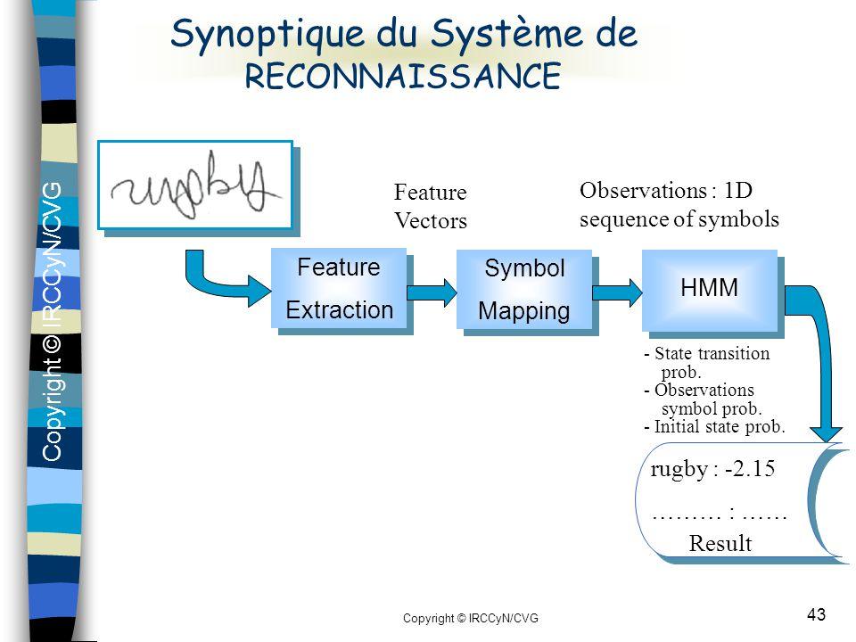 Synoptique du Système de RECONNAISSANCE