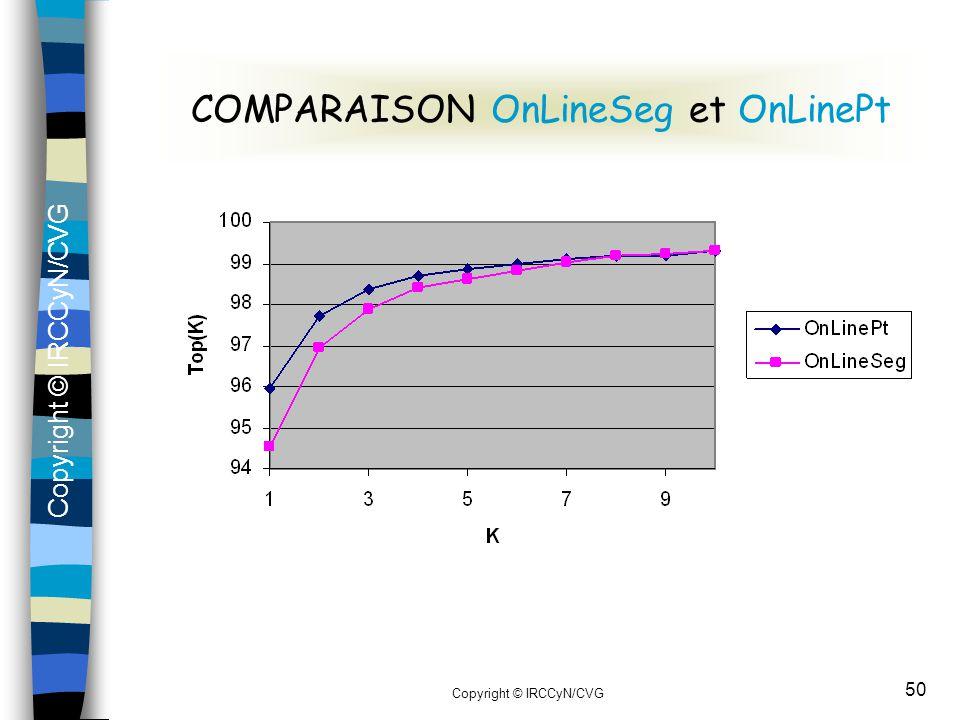 COMPARAISON OnLineSeg et OnLinePt