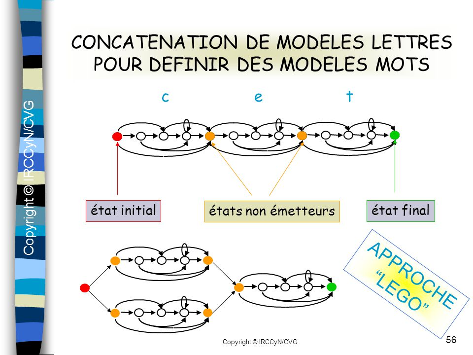 CONCATENATION DE MODELES LETTRES POUR DEFINIR DES MODELES MOTS