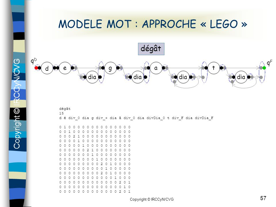 MODELE MOT : APPROCHE « LEGO »