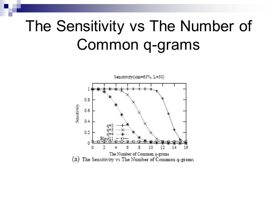 The Sensitivity vs The Number of Common q-grams