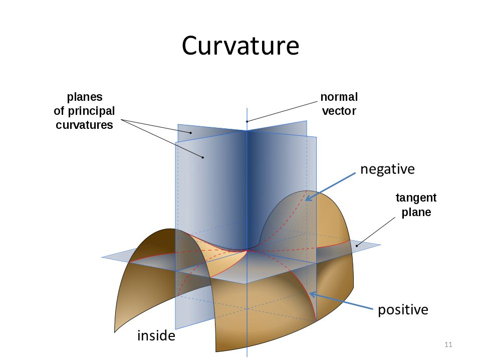 Curvature negative positive inside