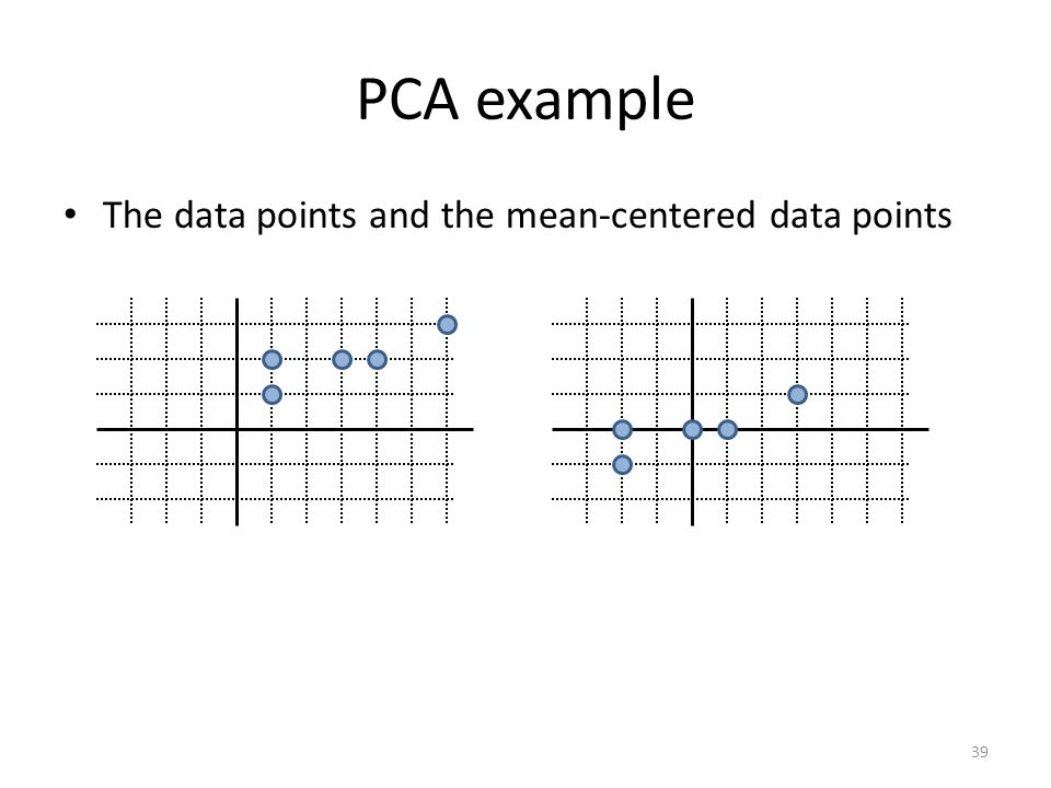 PCA example The data points and the mean-centered data points