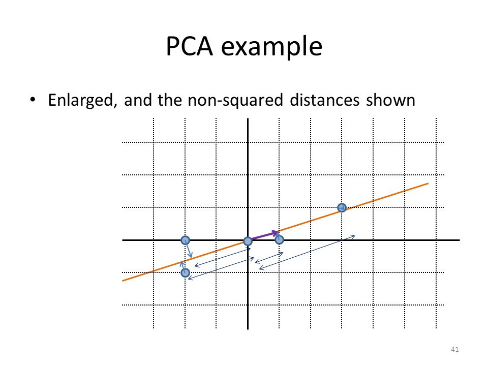 PCA example Enlarged, and the non-squared distances shown