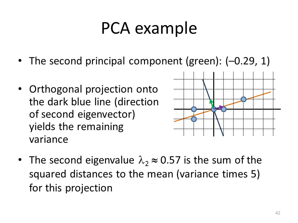 PCA example The second principal component (green): (–0.29, 1)