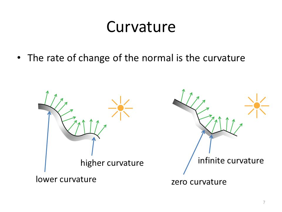 Curvature The rate of change of the normal is the curvature