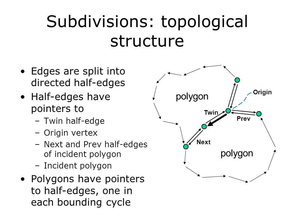 Subdivisions: topological structure