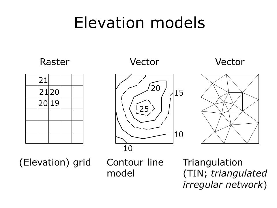 Elevation models Raster Vector Vector (Elevation) grid