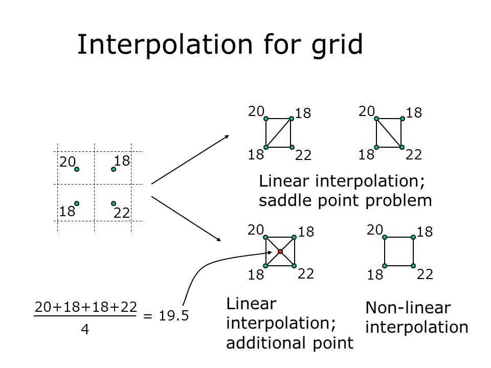 Interpolation for grid