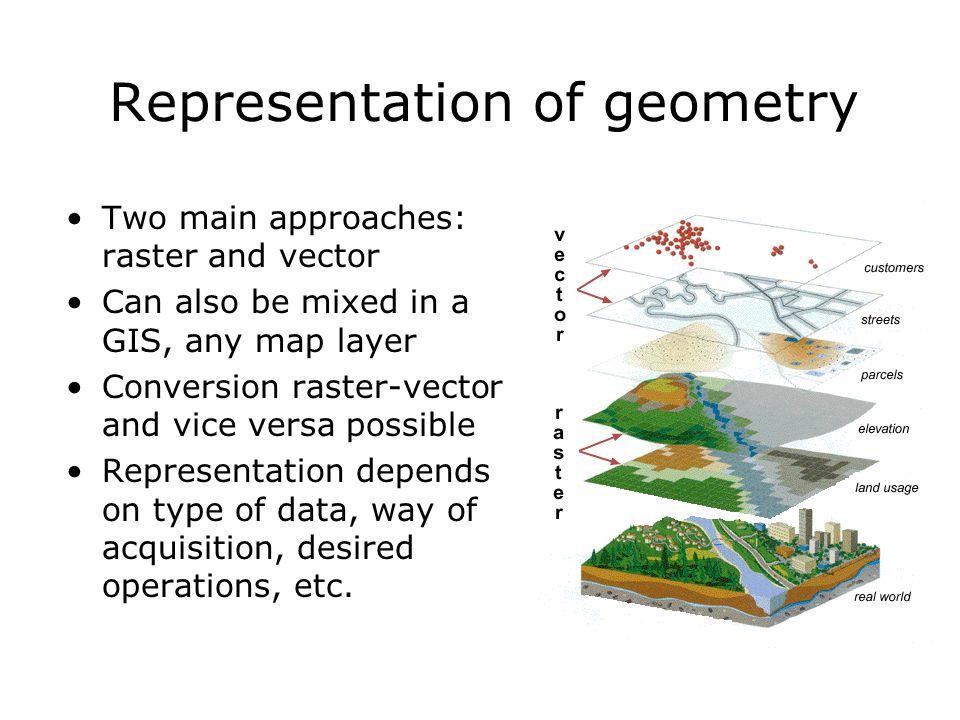Representation of geometry