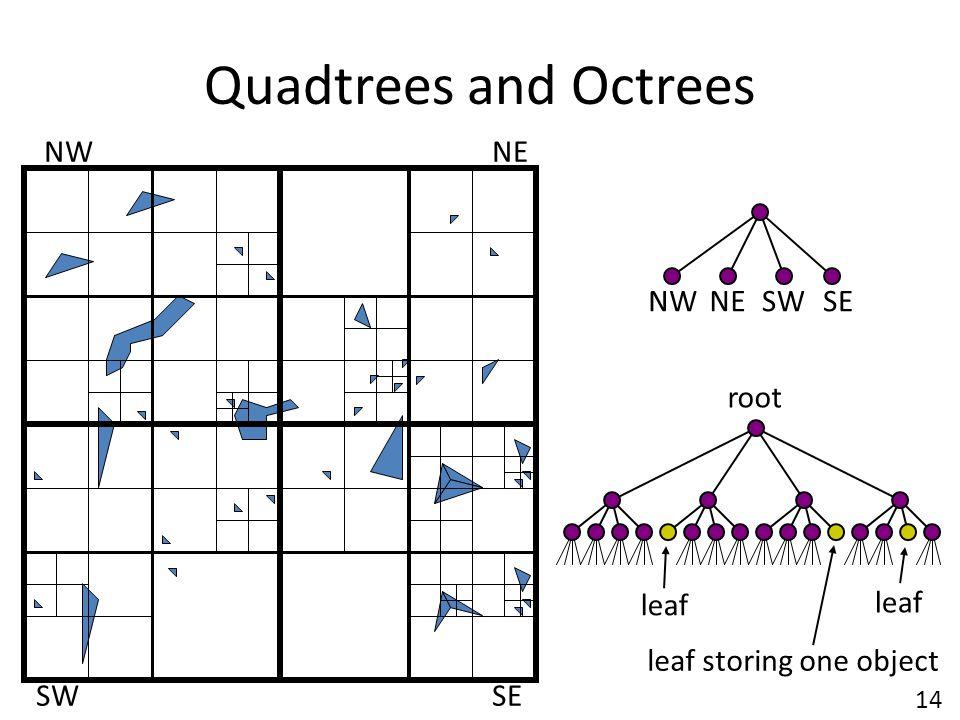 Quadtrees and Octrees NW NE NW NE SW SE root leaf leaf