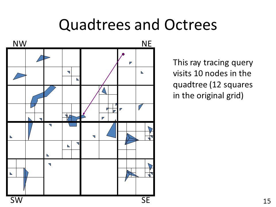 Quadtrees and Octrees NW NE