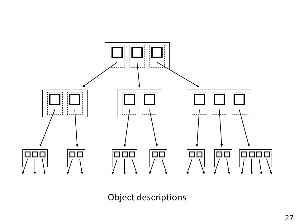 Object descriptions 27